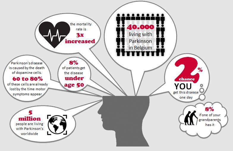 Parkinson statistics