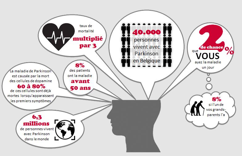 Statistiques Parkinson