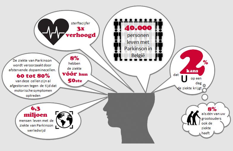 Parkinson's statistics